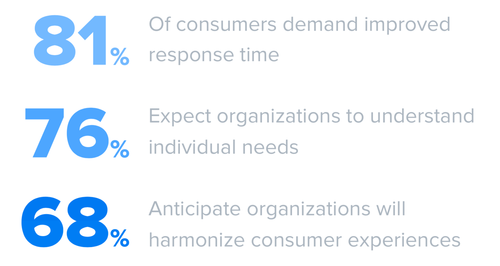 Customers expect better user experience