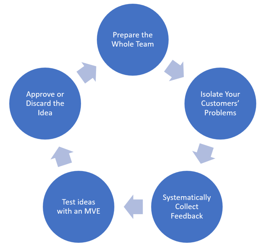 Product Discovery Cycle