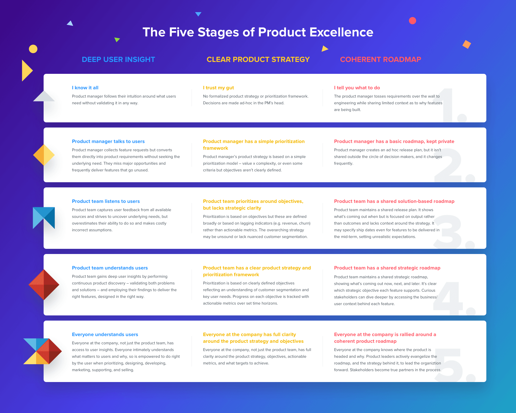 The Five Stages of Product Excellence