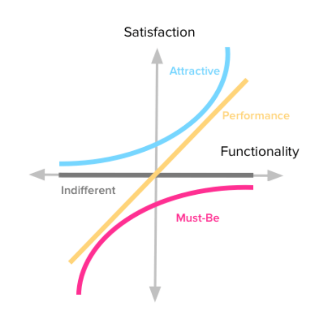 product prioritization kano model