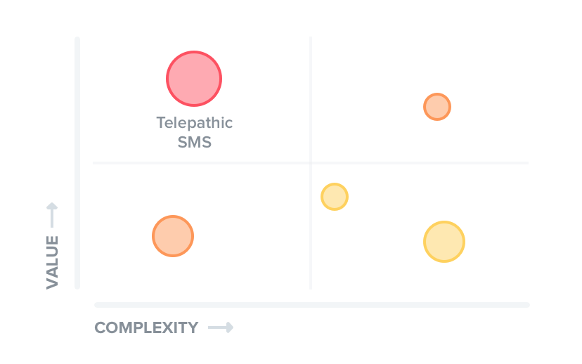 product prioritization value complexity