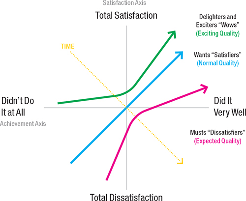 product prioritization framework kano model