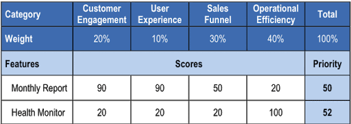 Prioritization tools Prioritize Scorecard