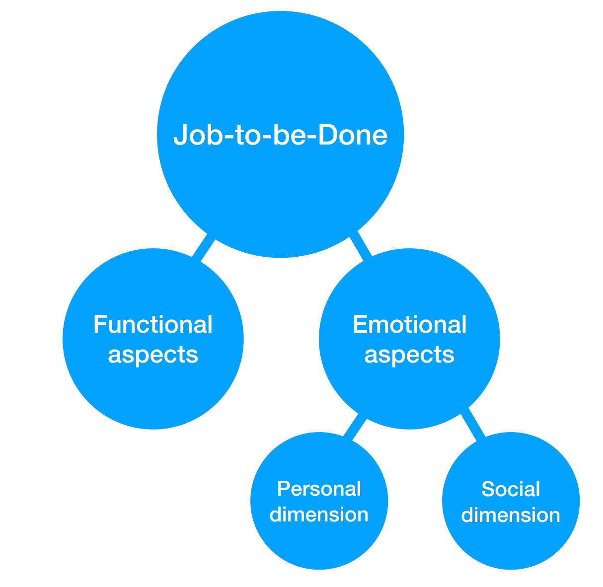 jobs-to-be-done anatomy