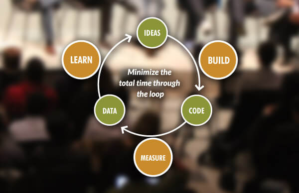 MVP definition — Eric Ries' Lean Startup Diagram