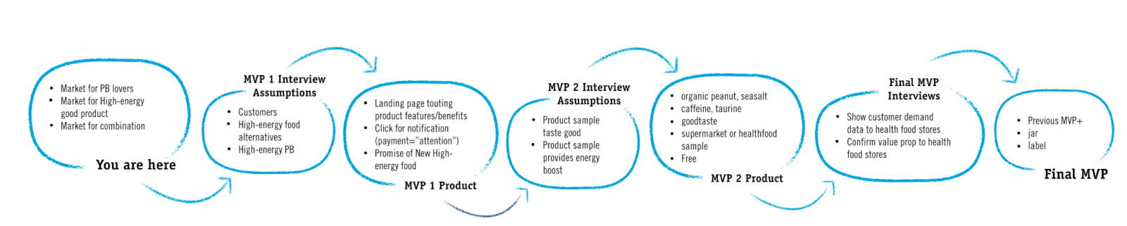 building MVP step by step