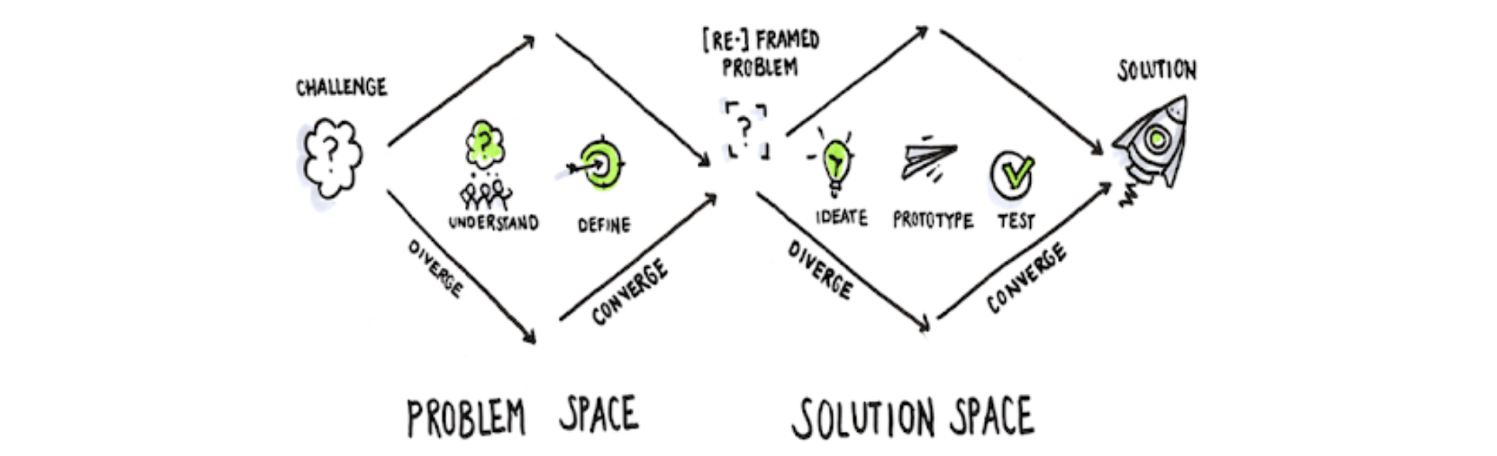 A step-by-step guide for conducting better product discovery