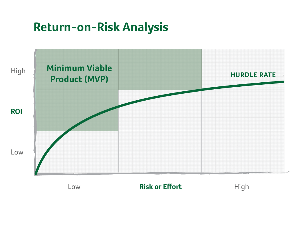 minimum viable product definition — return on risk analysis