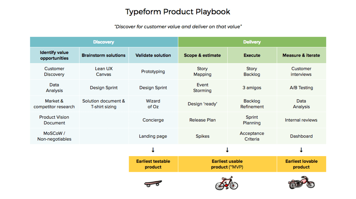 product management frameworks typeform