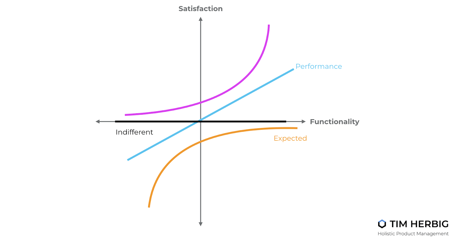How to build winning freemium products using the Kano Model