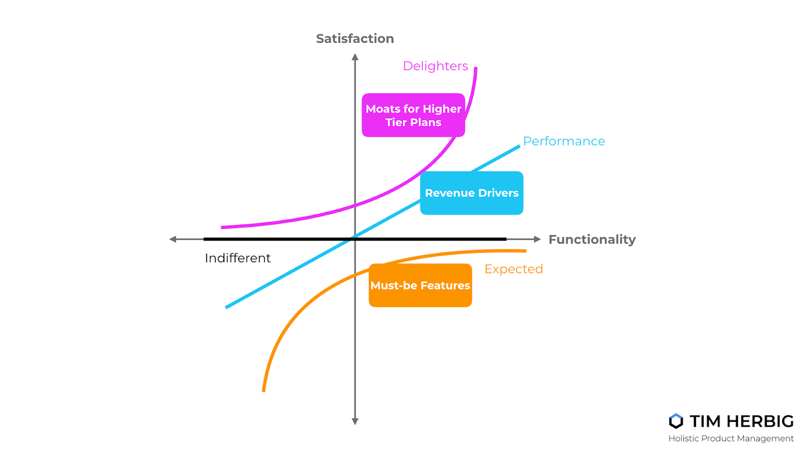 Kano Model Tim Herbig Performance and Delighter Features Freemium Strategy