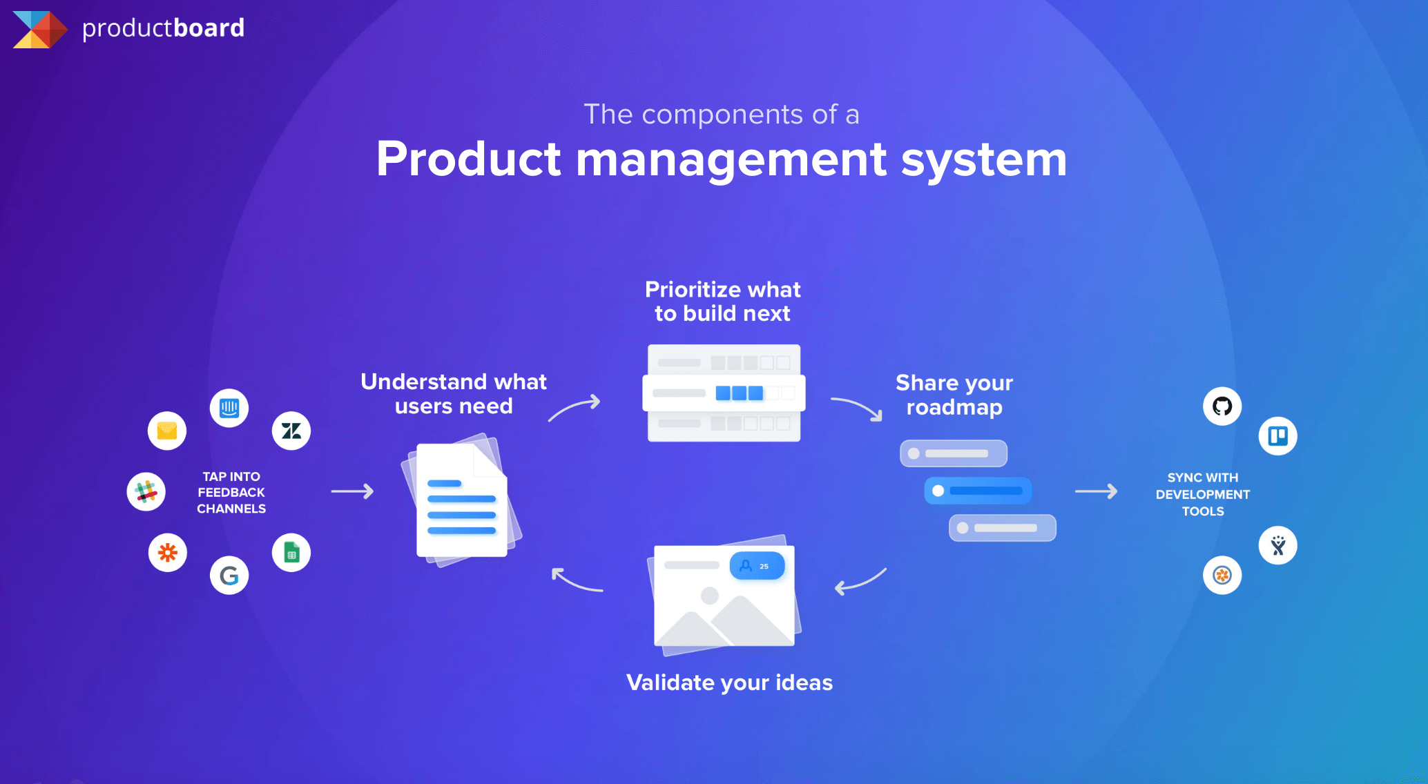 components of a product management system