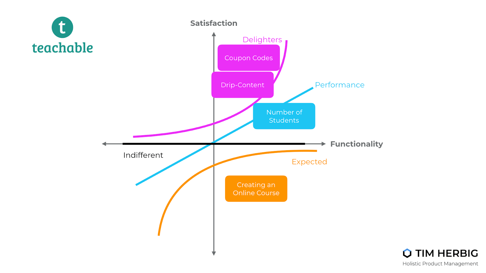Teachable Kano Model