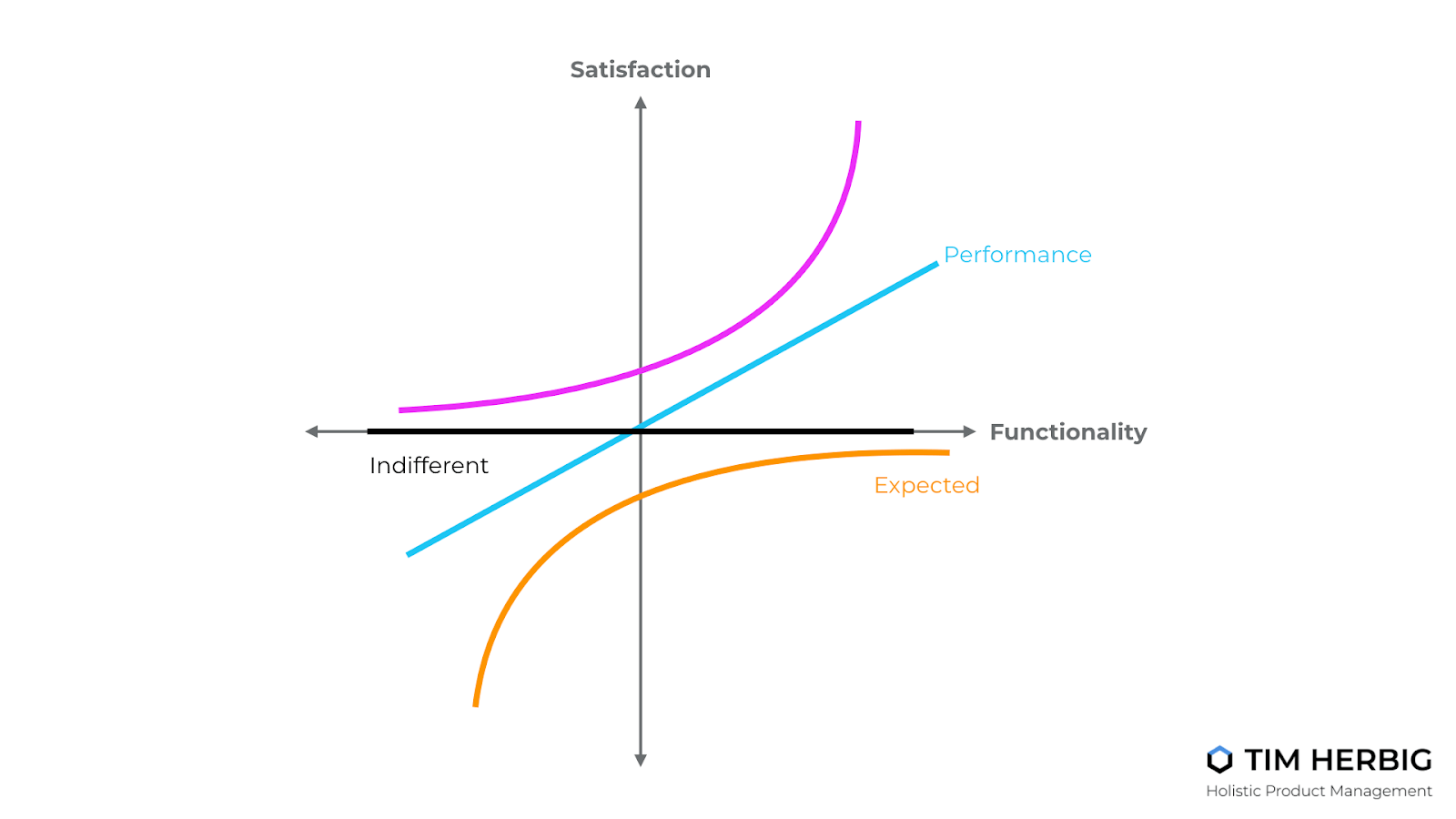 kano model tim herbig