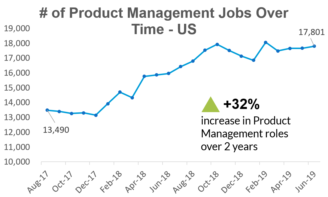 product management role trends neal ayer