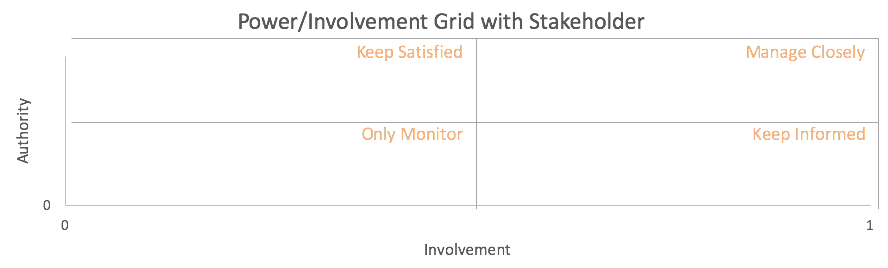 stakeholde analysis power/involvement grid