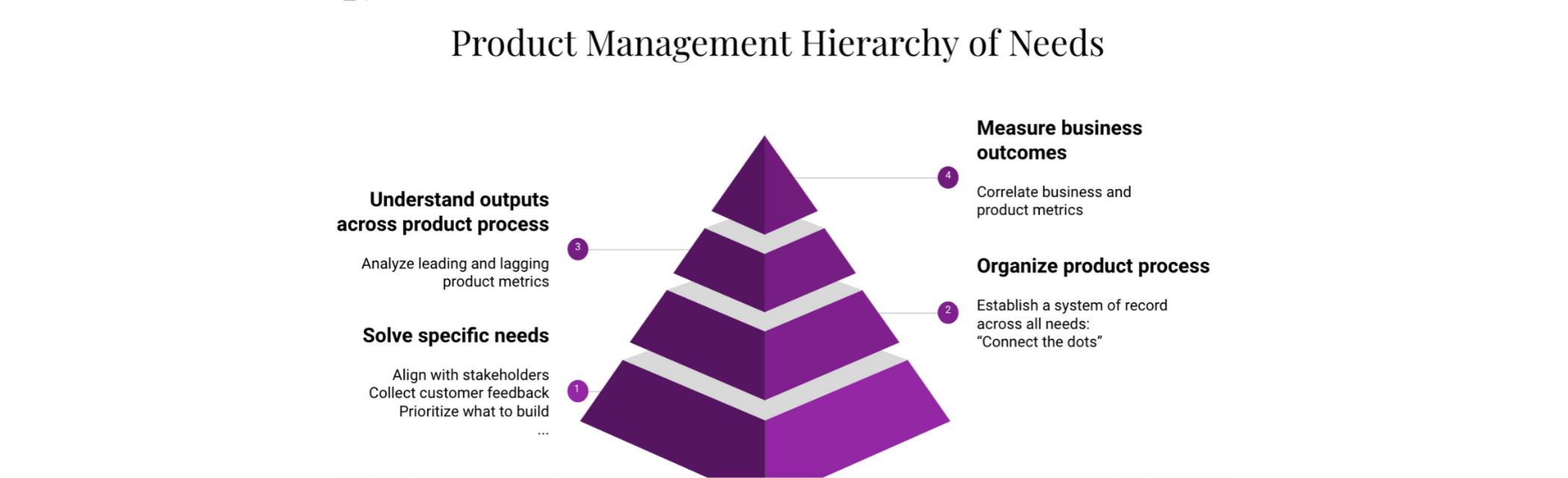 Applying Maslow's Hierarchy of Needs to product management