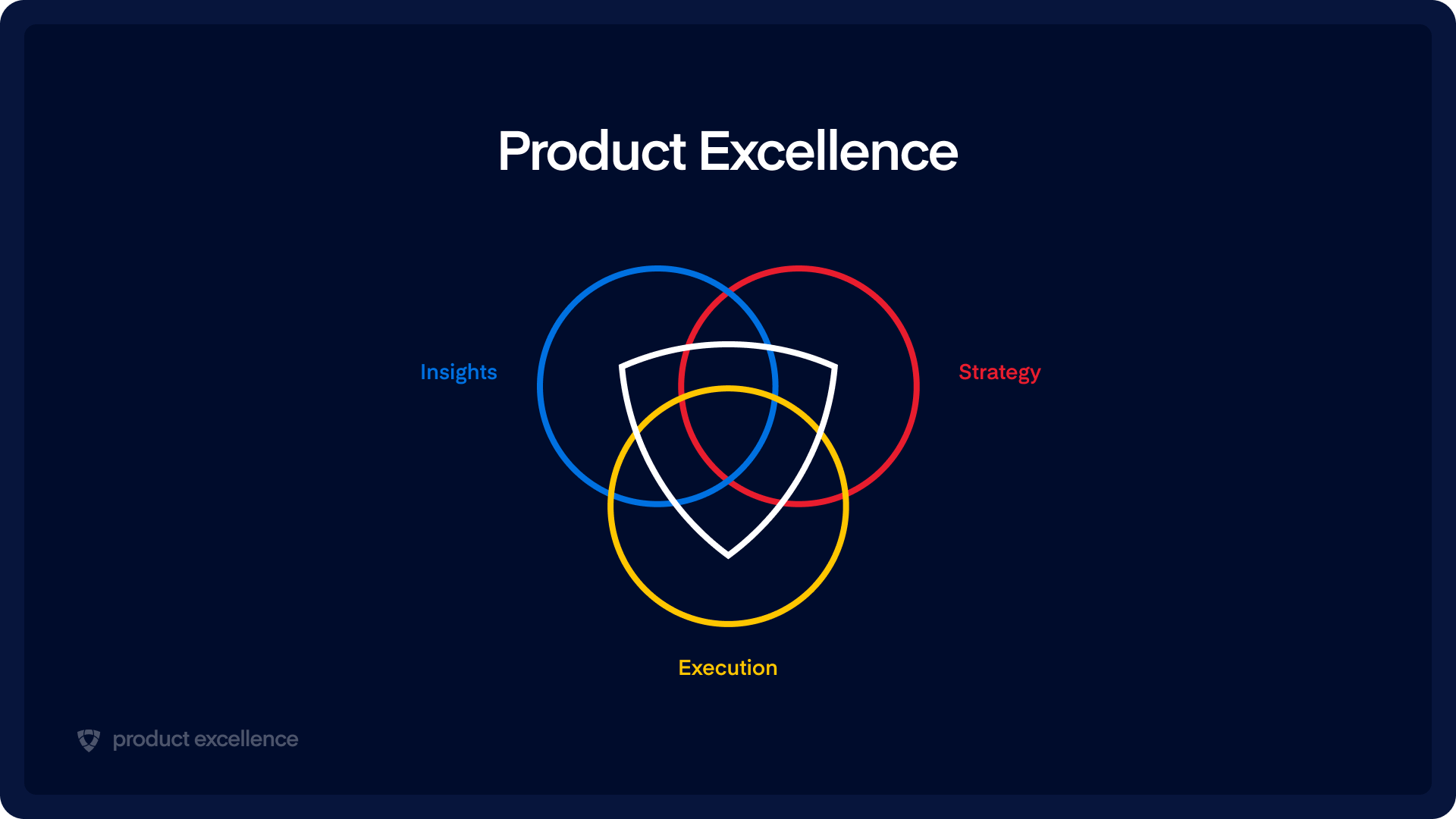Product Excellence | Insights, strategy, execution