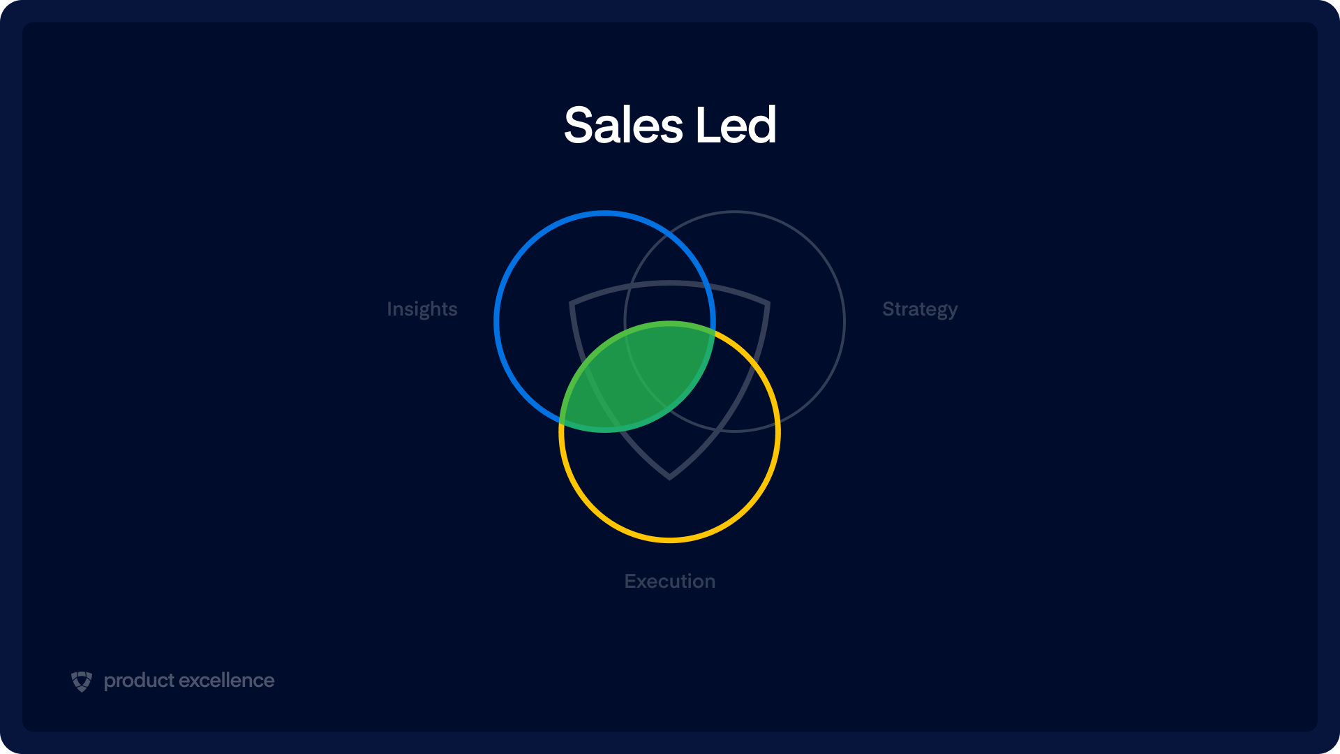 Product Excellence: Sales-led organization